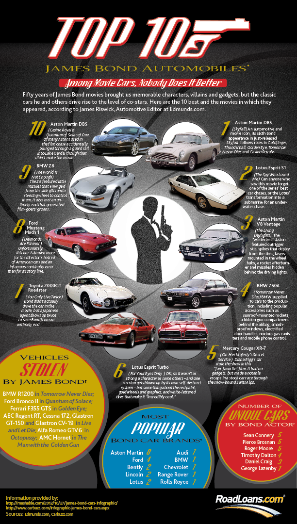 Top 10 James Bond Cars Amp Cars 007 Has Stolen Infographic Roadloans
