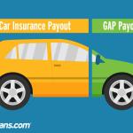 Car insurance and GAP insurance payouts