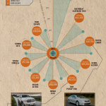 Infographic: Top-selling trucks, cars and SUVs of 2013