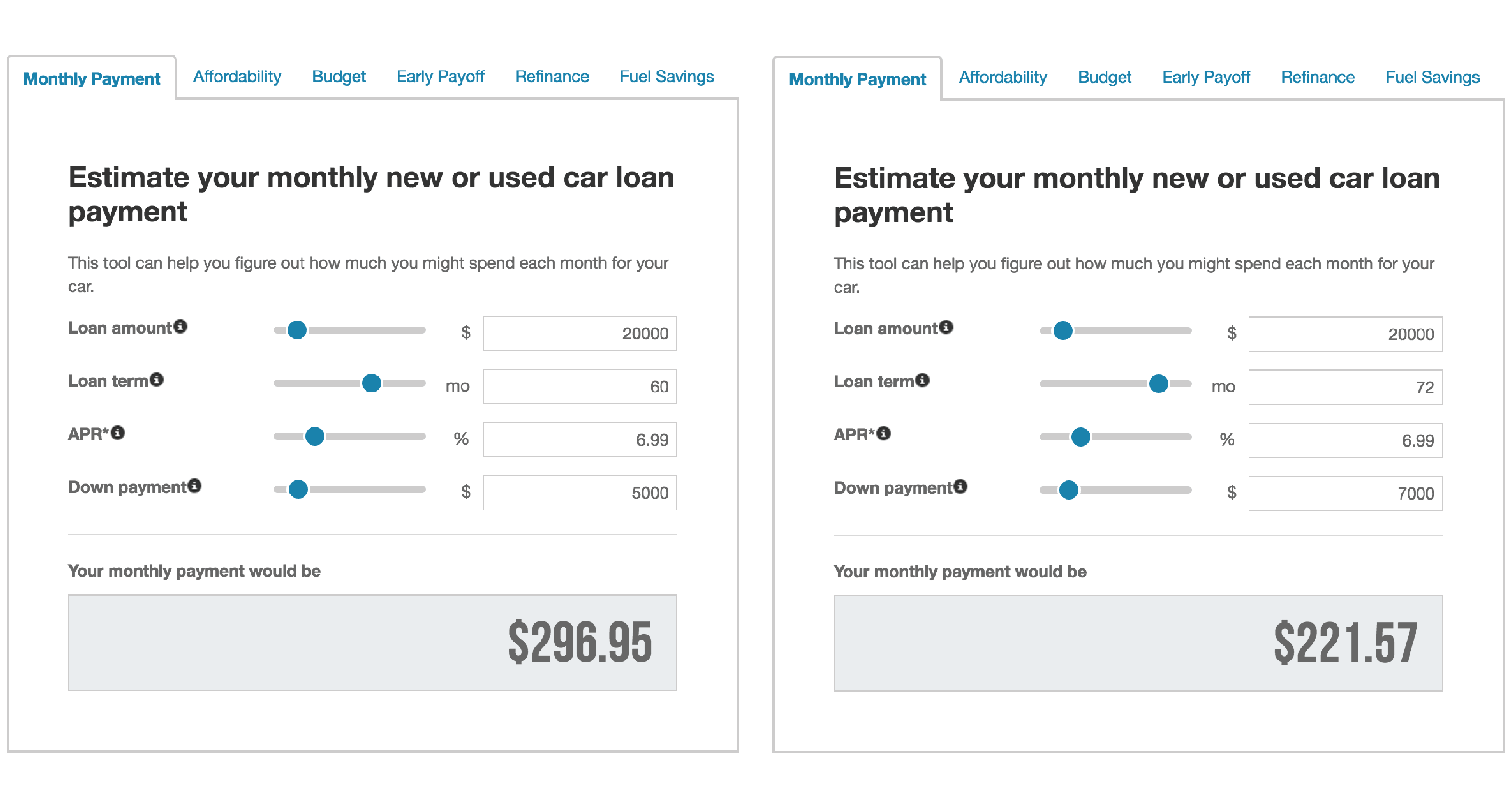 Estimating your monthly car loan payment