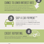 What's so great about refinancing your car, truck?