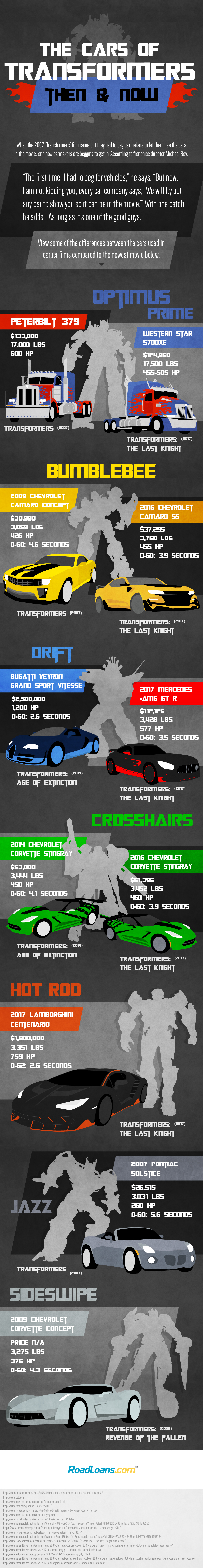 Roadloans Bad Credit Auto Loans >> The Cars of Transformers: Then and Now | RoadLoans