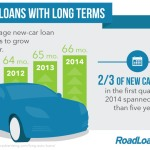 6 Ways to avoid a bad car loan