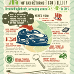 Tax refunds and car buying: Six steps from check to open road [Infographic]