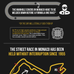 Top 5 most prestigious car races in the world [Infographic]