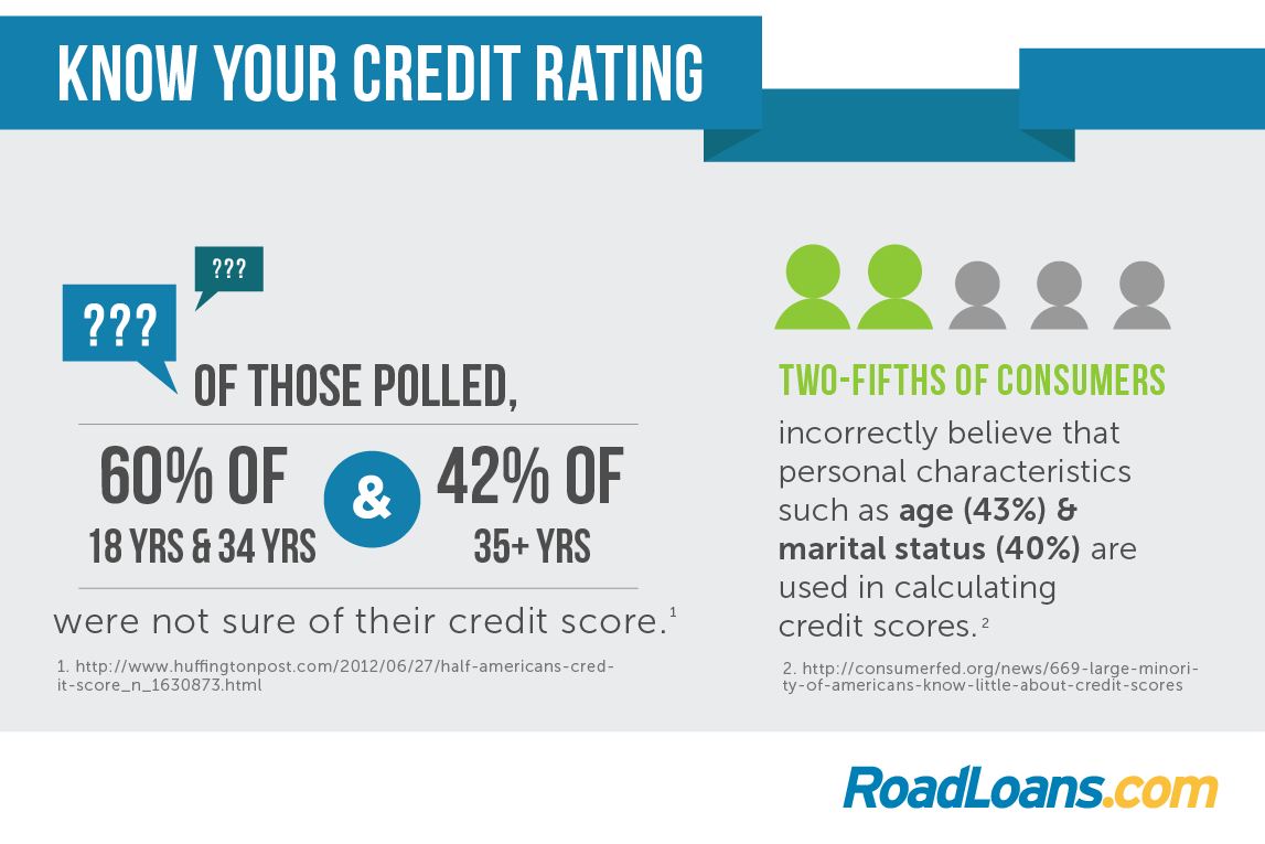 Car Loan Interest Rate With  Credit Score