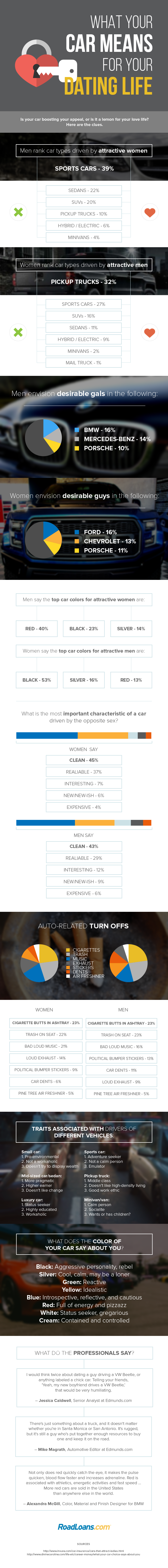 What your car means for your dating life infographic