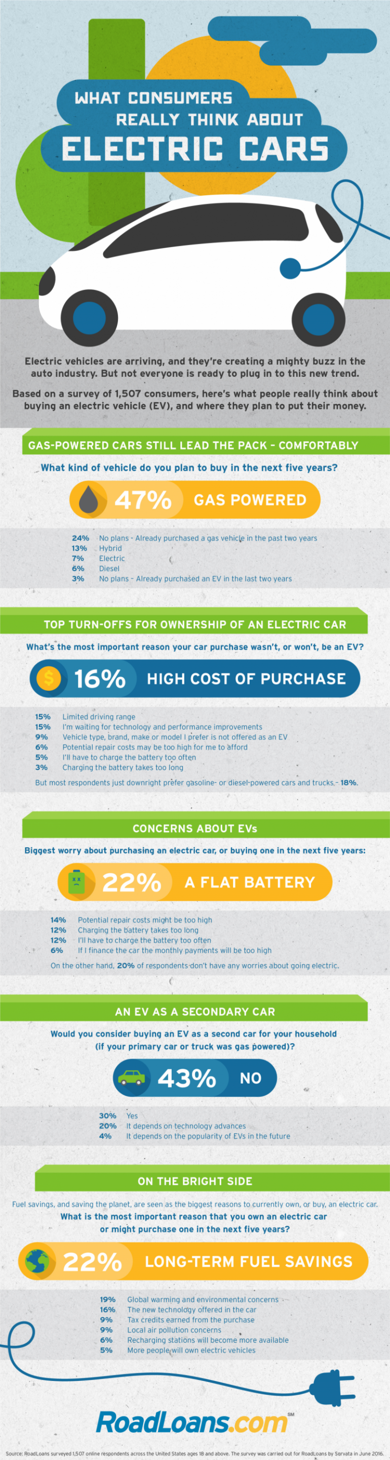 Roadloans Bad Credit Auto Loans >> What Consumers Really Think About Electric Cars | RoadLoans