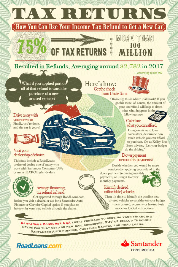 how to use your tax refund for a car purchase roadloans. Black Bedroom Furniture Sets. Home Design Ideas