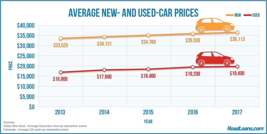 Average car prices for new and used vehicles