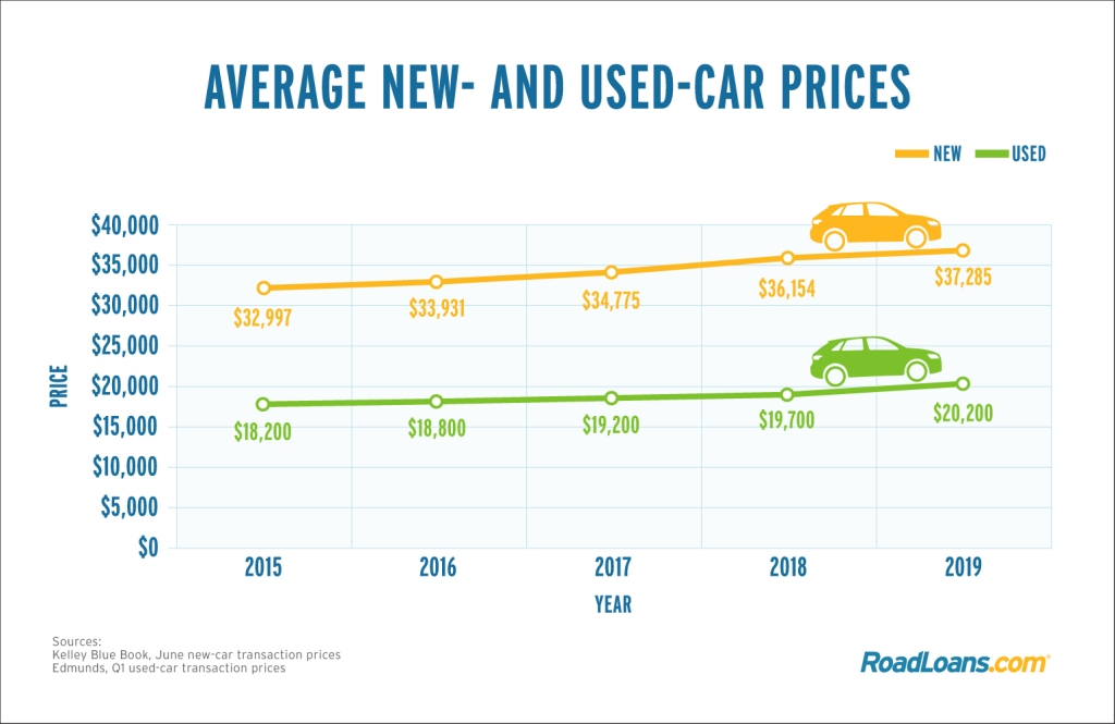 Average new- and used-car price chart