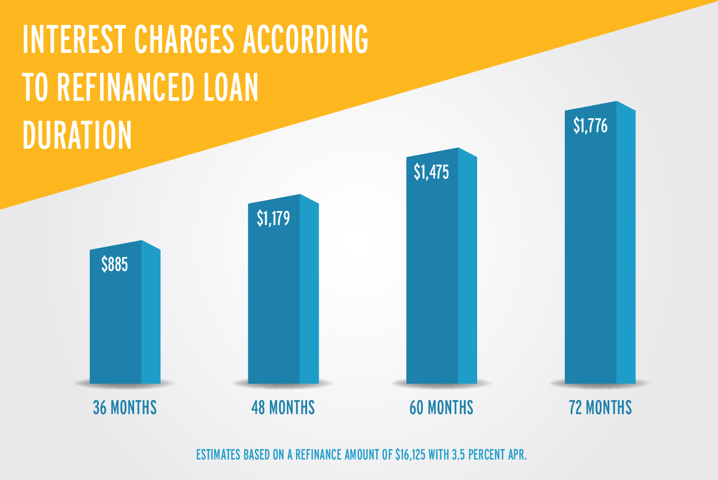 Interest charges by refinanced auto loan duration
