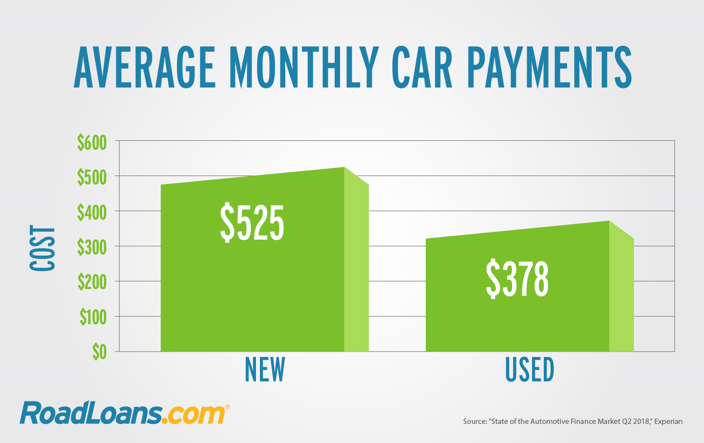 Estimate Car Payment >> What Is The Average Car Payment And What Can You Afford Roadloans