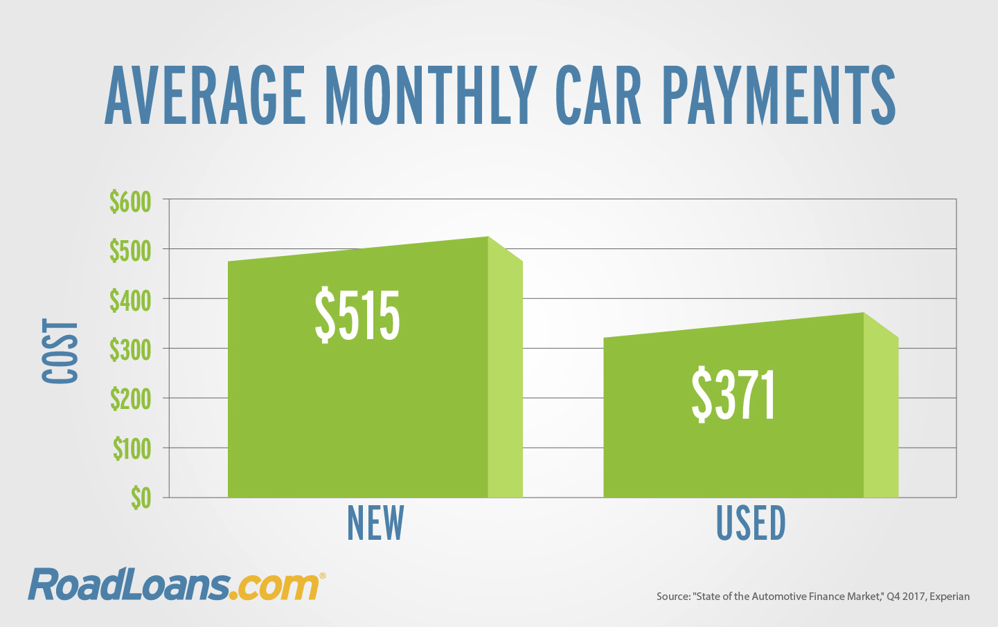 Average new and used car payments