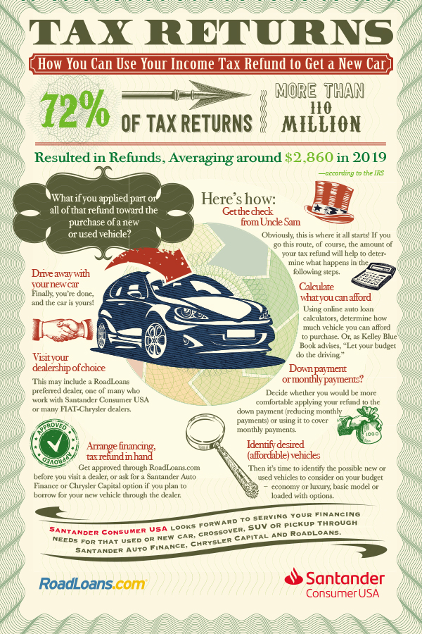How to use a tax refund for a car purchase infographic