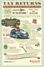 Tax refund for car purchase infographic