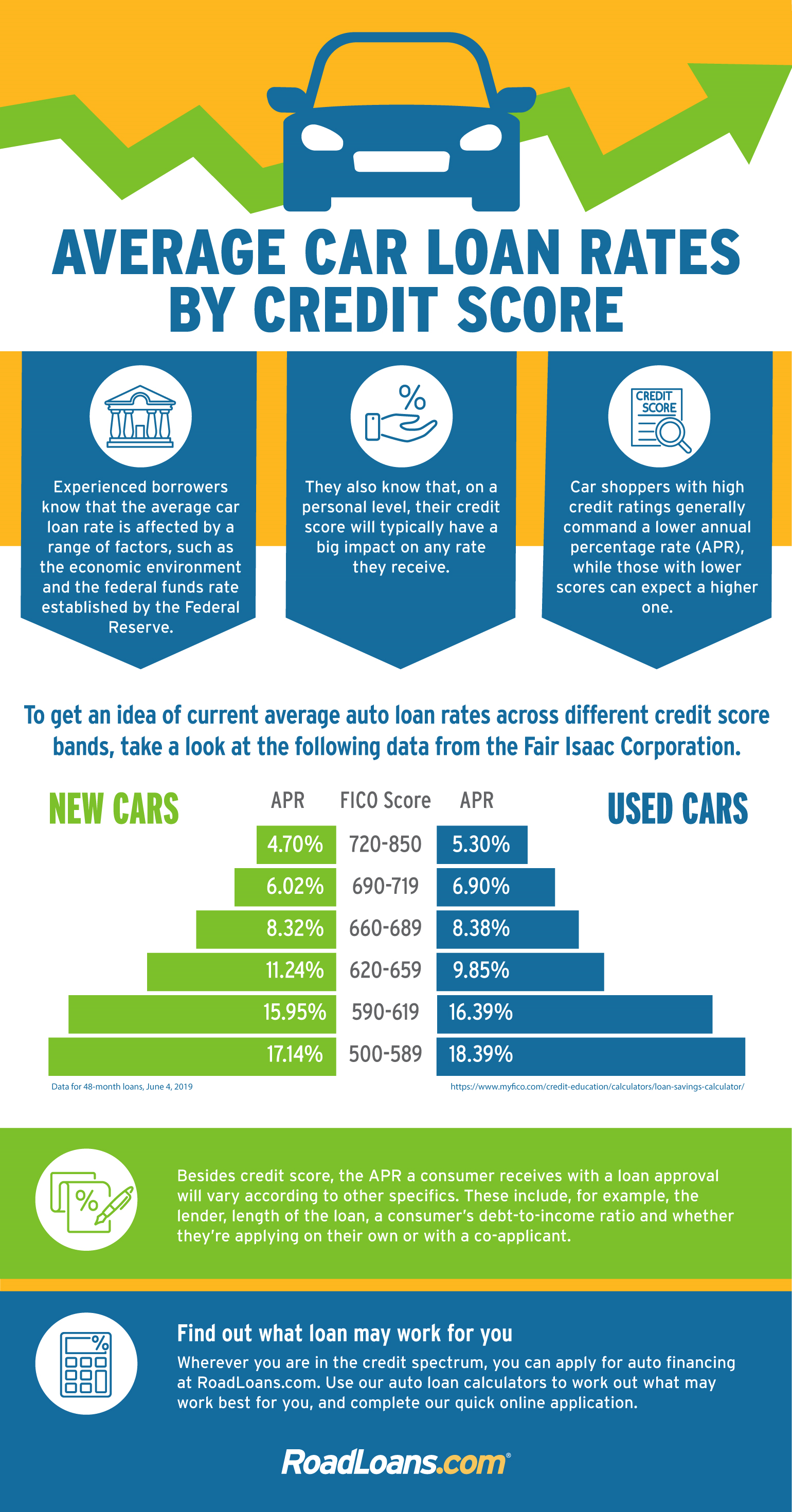 What Kind Of Credit Score To Buy A Car >> Check Out Average Auto Loan Rates According To Credit Score