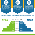 Average car loan rates infographic