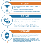 Ford GT40: A closer look at a legend infographic